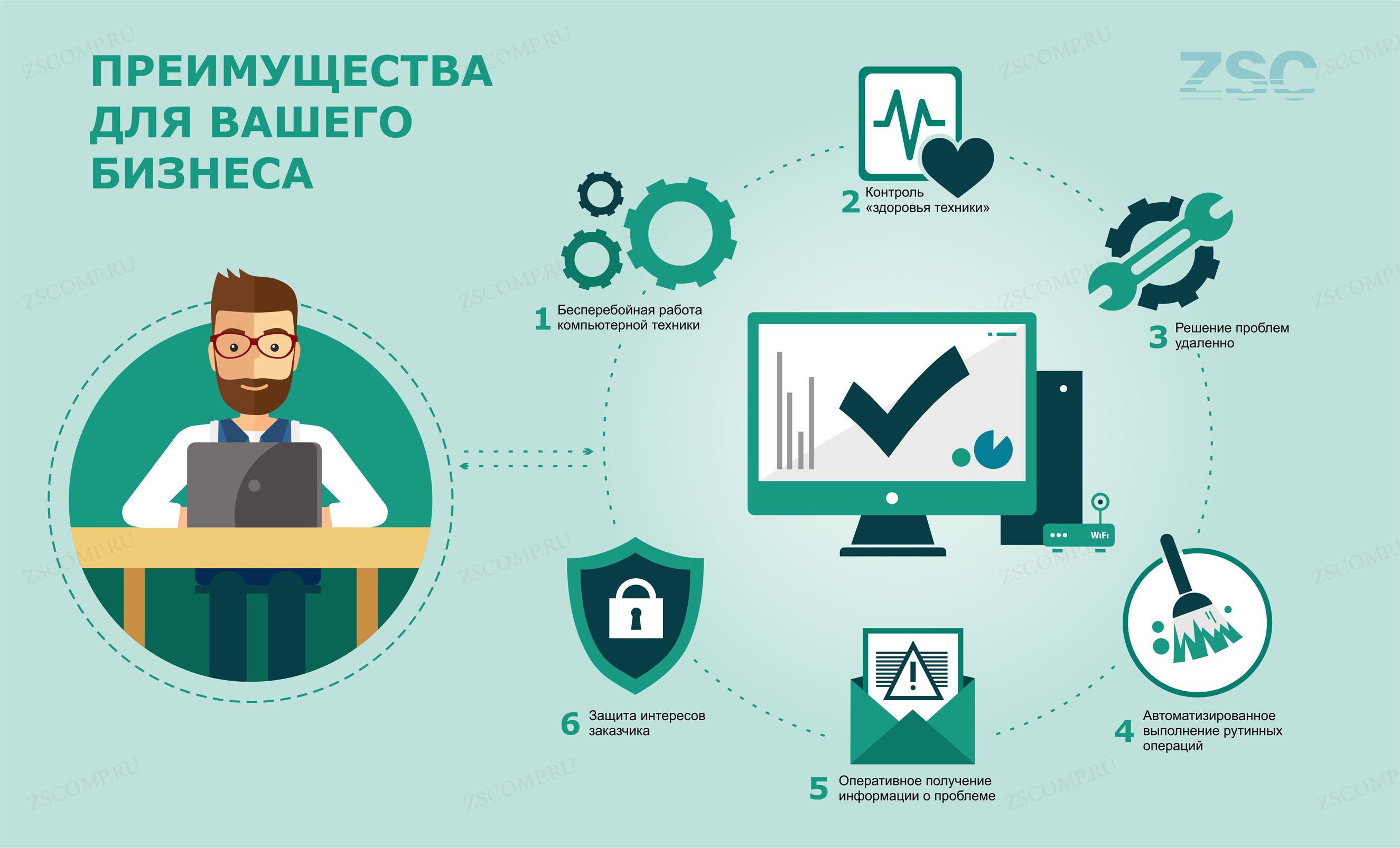 It аутсорсинг бизнес план договор на оказание бухгалтерских услуг на усн