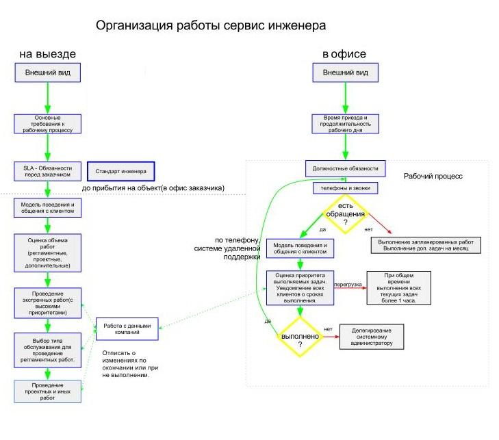Блок схема сервисного центра
